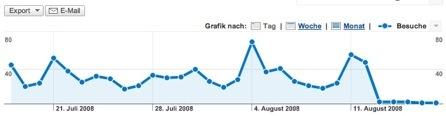 2008-08-18-googleanalytics.jpg